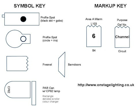 stage lighting plan – lighting design and communication | - stage lighting  tutorials, information and how to  on stage lighting